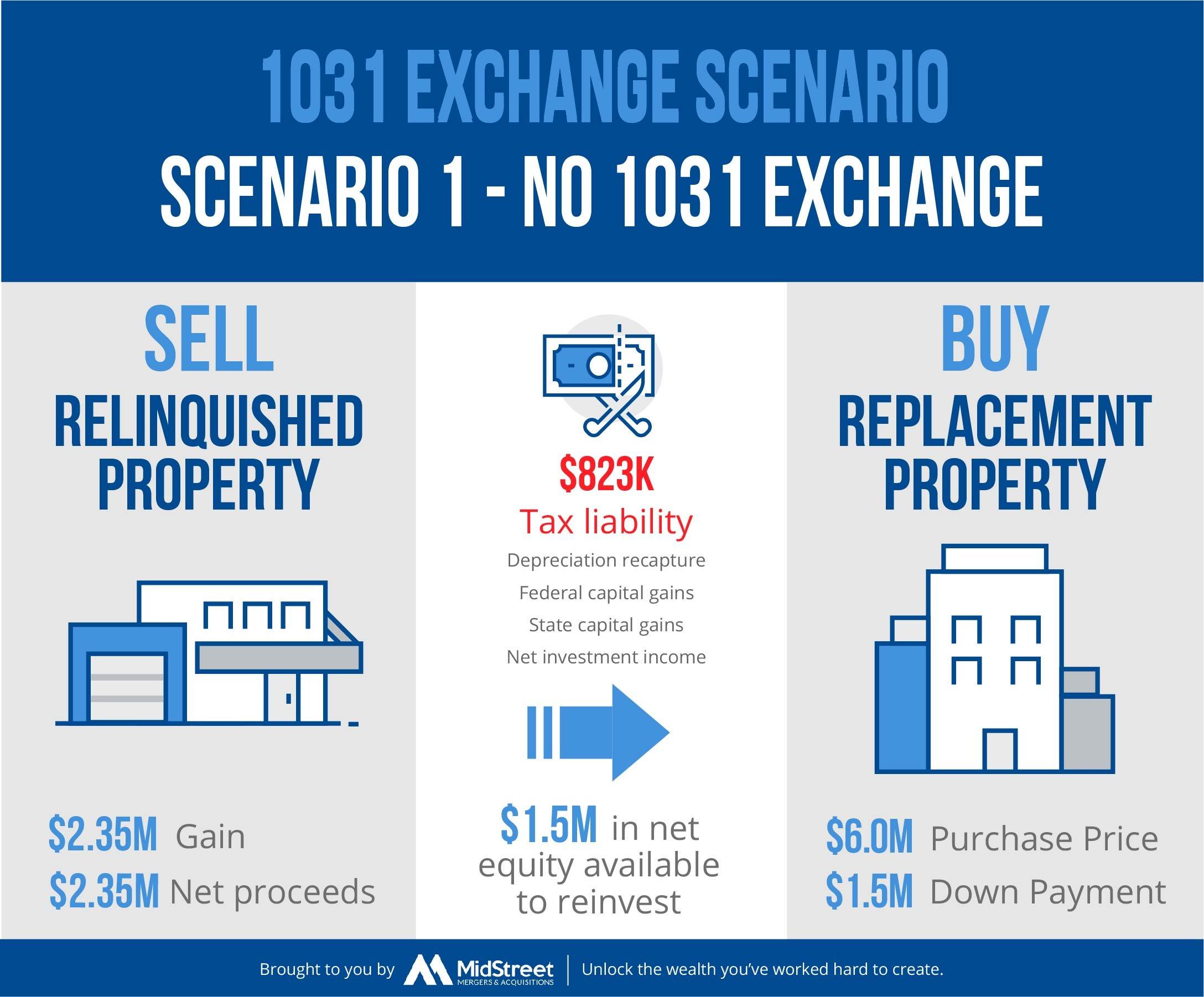 1031-Exchange Scenario 1
