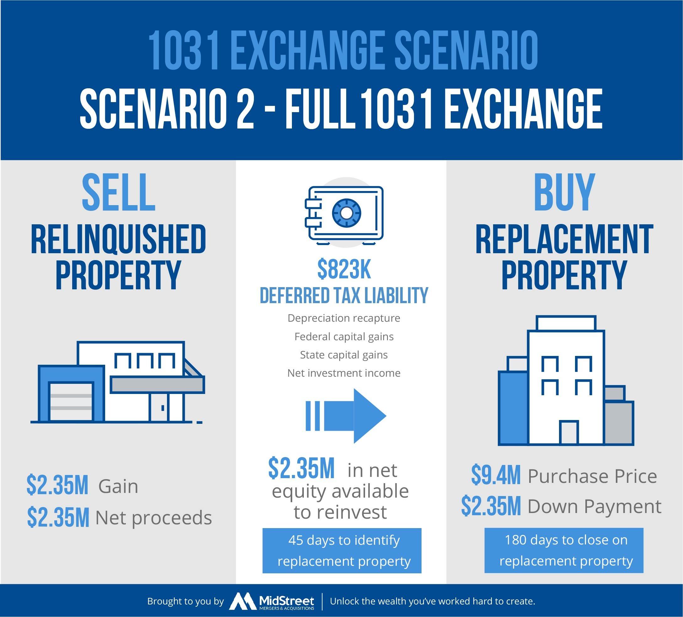 1031-Exchange Scenario 2