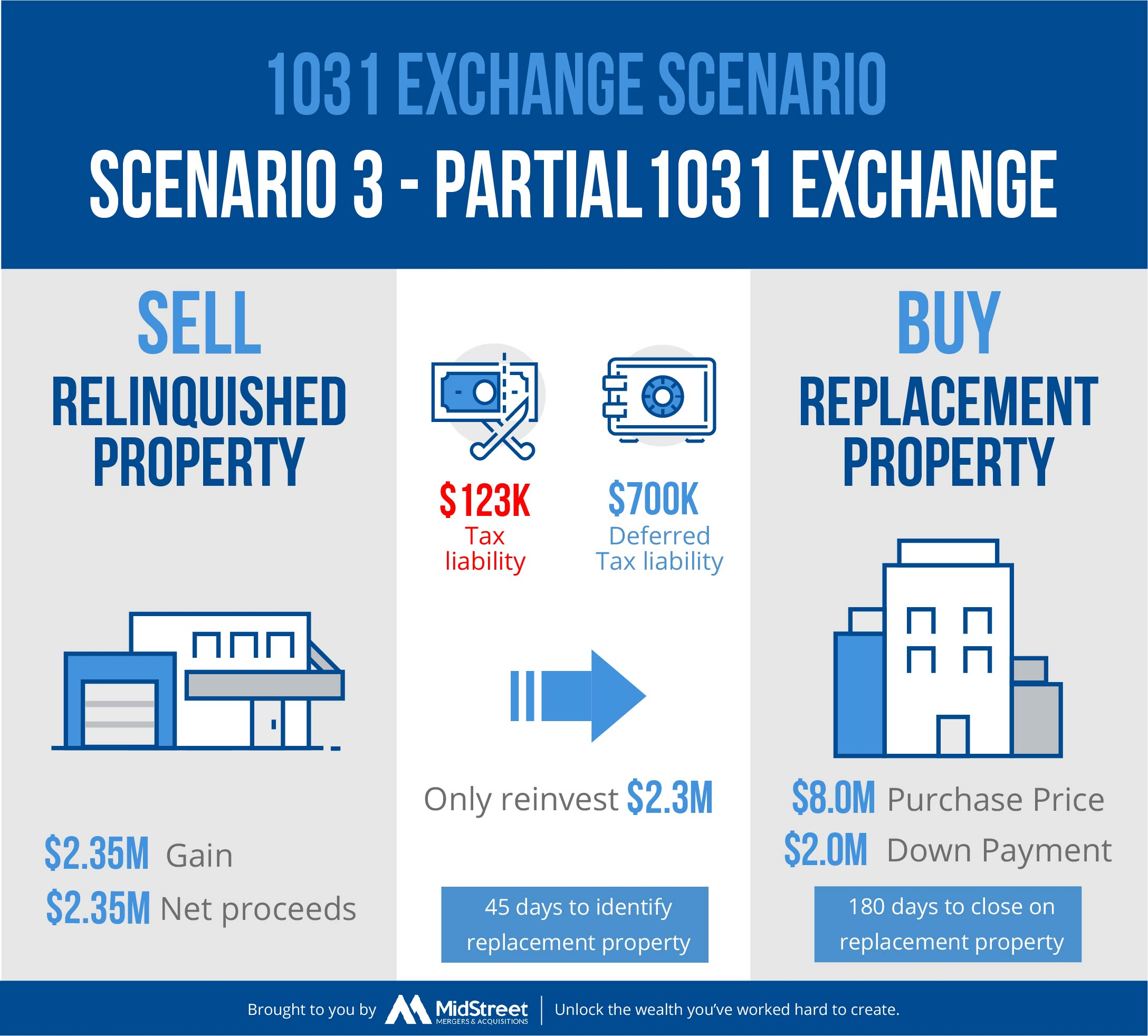 1031-Exchange Scenario 3