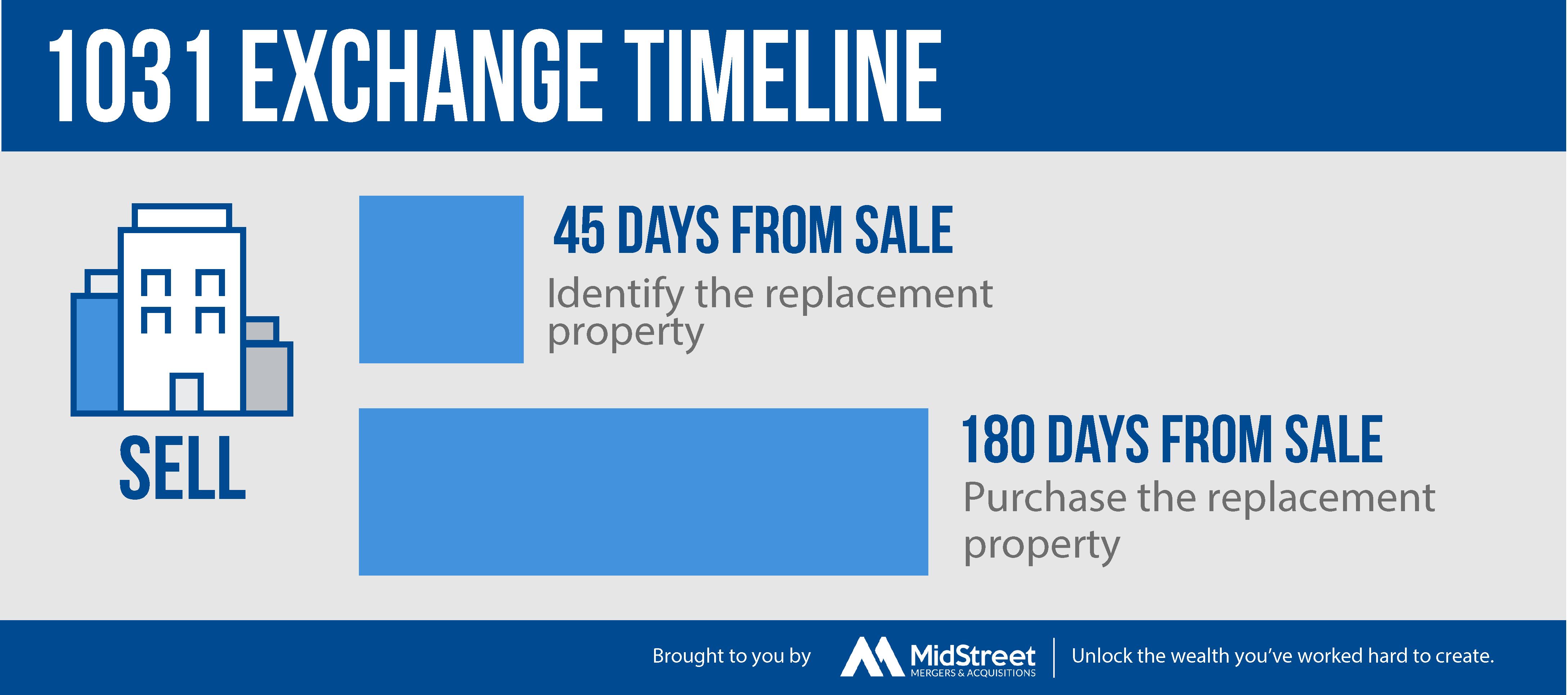 1031-Exchange Timeline