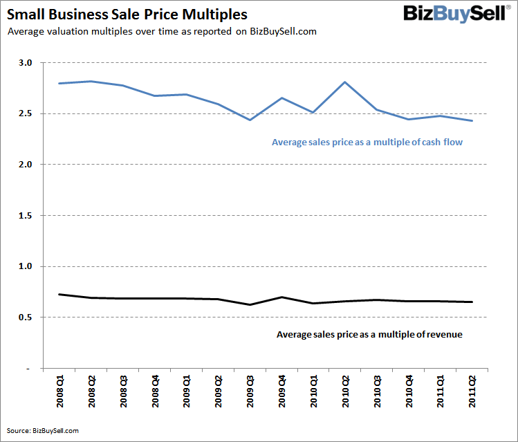 2011Q2_National_Sale_Price_Multiples_large (1)