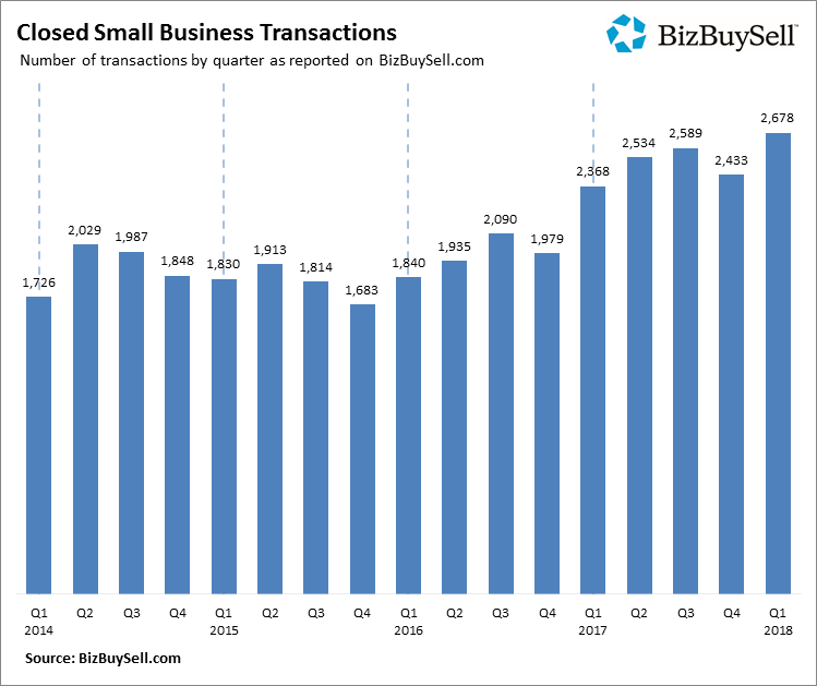 2018Q1_Closed_Small_Business_Transactions