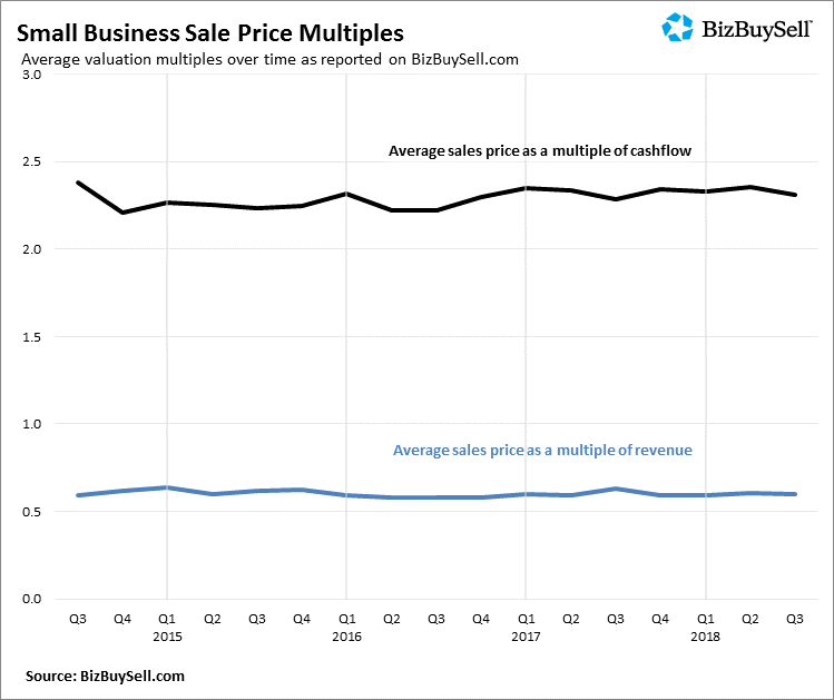 2018Q3_Small_Business_Sale_Price_Multiples