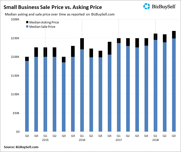 2018Q3_Small_Business_Sale_Price_vs_Asking_Price