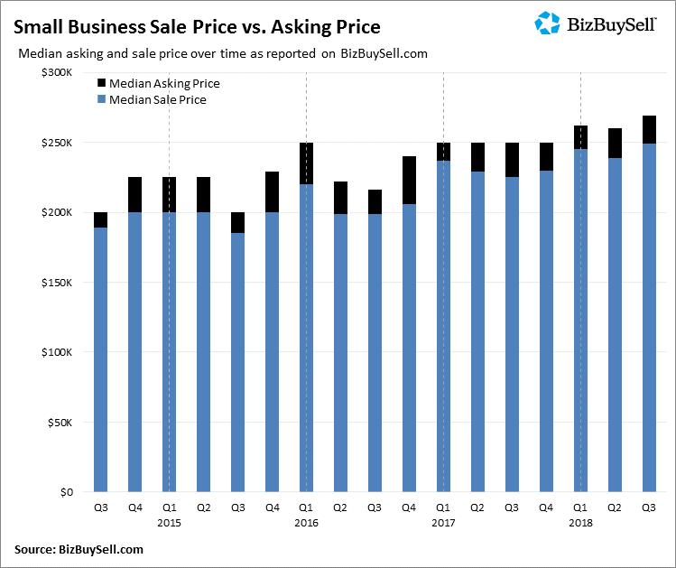2018Q3_Small_Business_Sale_Price_vs_Asking_Price