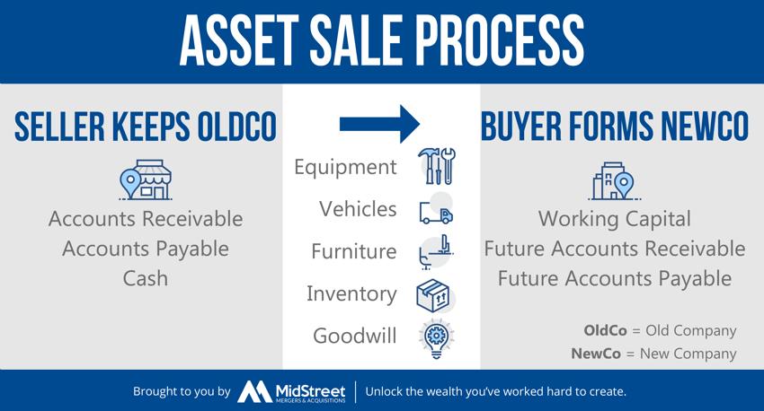 Asset Sale Process-1
