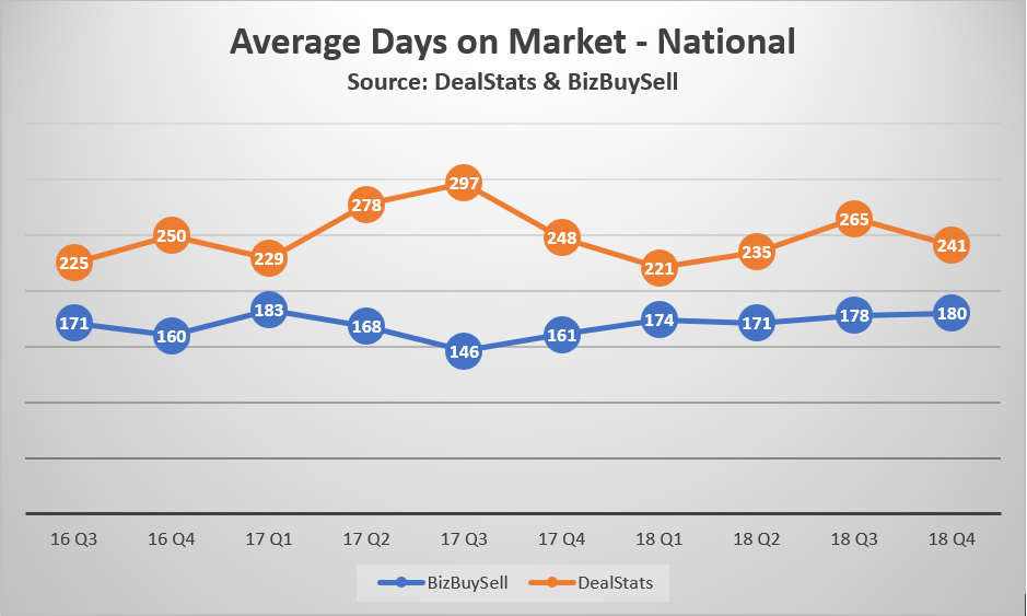 Avg Days on Market