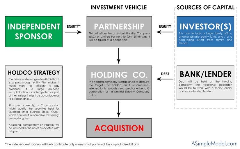 Indpendent Sponsor Structure