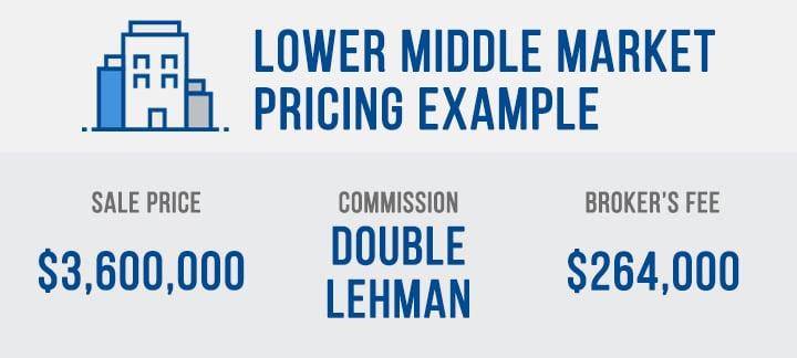 LMM pricing