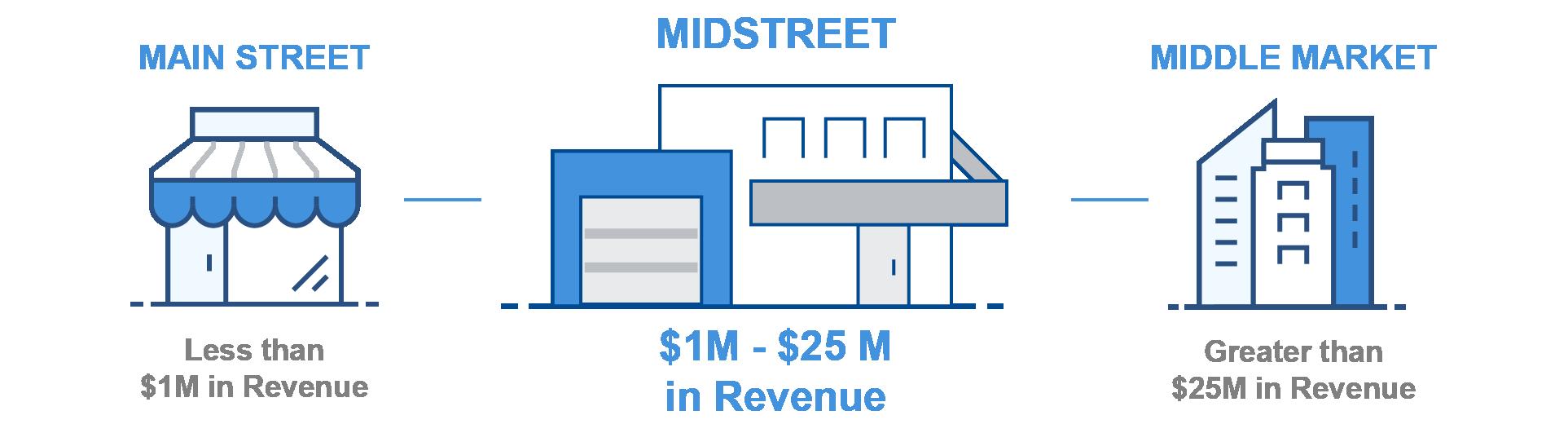MidStreet Business Diagram-2