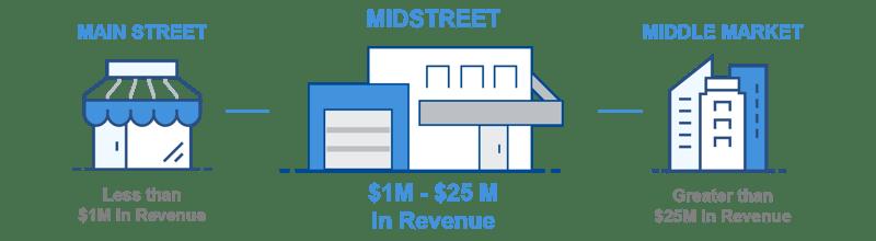 MidStreet Business Diagram-3