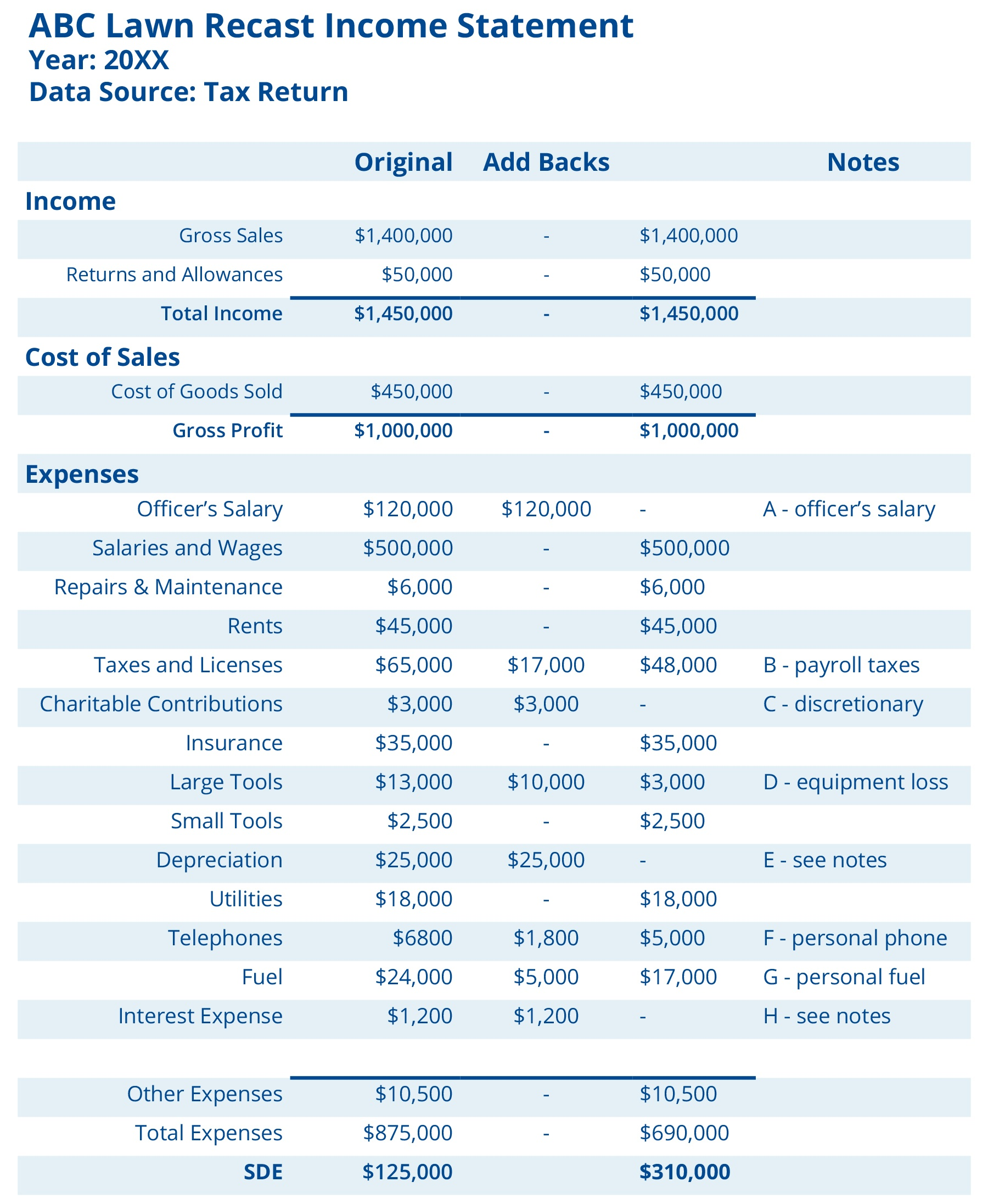 SDE Blog Financials