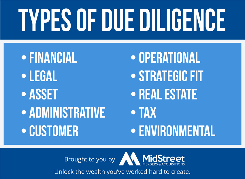 Types of Due Diligence-4